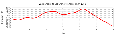 Shelter Wise At Shelters Wise Wise Shelter