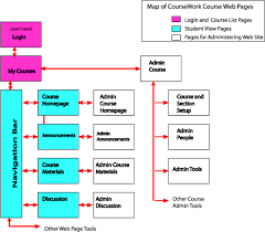 CourseWork Course Management System   Wikipedia Wikipedia