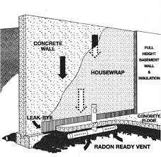 leak bye radon ready vent kit