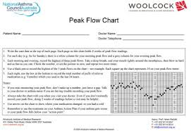 peak flow chart national asthma council australia
