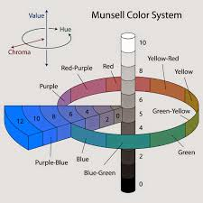 a history of graphic design chapter 79 a history of color color 1905 albert munsell s 3 d colour wheel