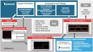 virtuoso layout design basics schematic driven simulation and layout of complex photonic ics