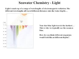 see what you would look like with different color hair seawater chemistry atoms what are atoms 1 atoms are the