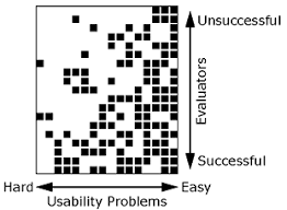 heuristic evaluation how to article by jakob nielsen