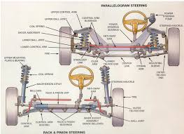 jeep suspension diagram about auto scanning