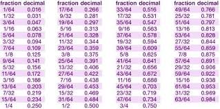 fraction to decimal conversion table easy conversion of fractions to decimals for diy projects curbly