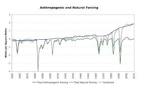 innate skepticism climate etc