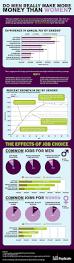 spirit halloween salary men vs women on salaries psychology of women pinterest men