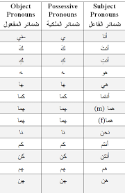 practice pronoun suffixes arabic language blog