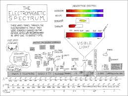 Wisconsin How Fast Do Radio Waves Travel images 273 electromagnetic spectrum explain xkcd png