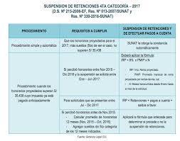 pagos a cuenta y retenciones del impuesto a la renta por reglas para la suspensión de pagos a cuenta y retenciones de cuarta