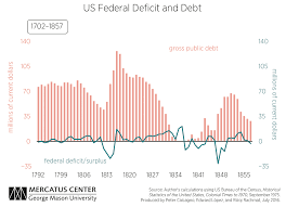 spending deficits u0026 debt mercatus center