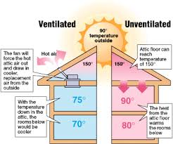 proper air ventilation relief from the heat whole house fans