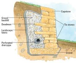 Building Stone Patio by Image Result For Stone Retaining Wall How To Build Stone Wall