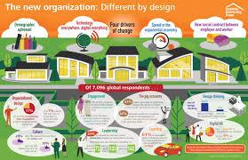 Home Trends Design Ltd Human Capital Trends 2016 Deloitte Australia Hr Consulting