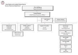 help desk organizational structure human resources hr organization chart