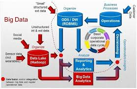 big data class big data from hype to insight part 1 landscape and architecture