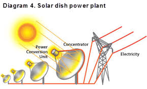 stem works wind energy cooljobs careers in solar power