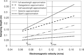 characterization of soil water content variability and soil