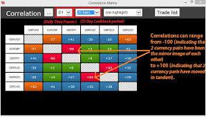 forex pairs correlation table using correlation matrix to trade