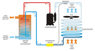 How Does Plumbing Work How Do Barometric Condensers Work Grihon Com Ac Coolers U0026 Devices
