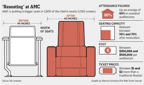 Amc Reclining Seats Reclining Seats Change Tickets Supply And Demand