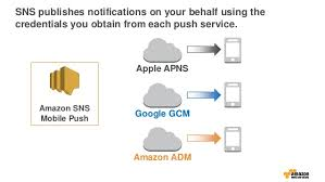 amazon sns engage your users with amazon sns mobile push now with broadcast