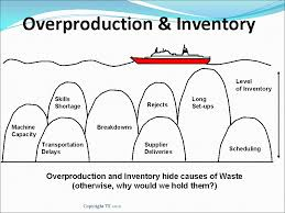 of inventory the seven wastes 7 mudas lean manufacturing tools