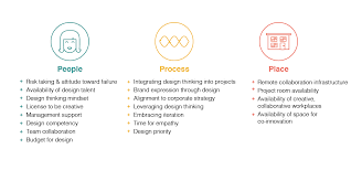 design thinking elements what does it take to innovate sap design medium
