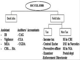 Tax Assistant Job Description Ssc Cgl Jobs List All You Need To Know Youtube
