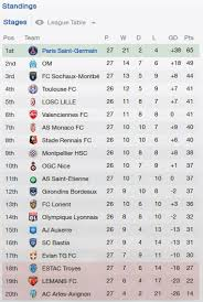 Segunda Division Table France Ligue 1 Table Stats Results Form And Standings