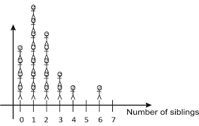 stem and leaf plots and histograms ck 12 foundation