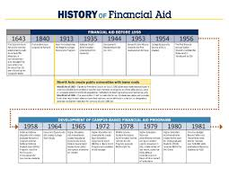 growth of financial aid help for college students your money