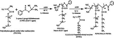 fluorinated amphiphilic block copolymers via raft polymerization