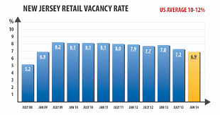 Average Rent In Nj Retail Real Estate Market In Northern U0026 Central Nj Continues To