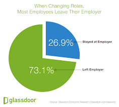 the glass door salaries 5 reasons your employees quit u0026 what to do about it
