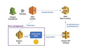 implementing serverless manual approval steps in aws step