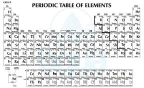 er element periodic table what is periodic table of elements definition bqua