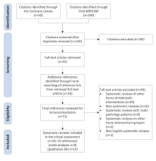 how to write a meta analysis research paper jmir systematic reviews and meta analyses of home telemonitoring figure 1 flow diagram describing the selection process of srs and mas