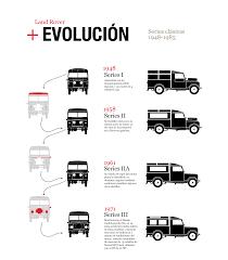parte de la serie de infografías para el especial de land rover en