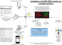 Machine Downtime Spreadsheet Oee On A Flow Line U2013 Installing Your Xl800 Oee System Lineview