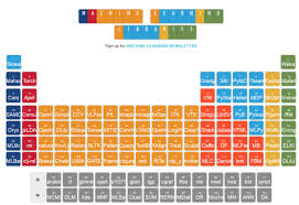 Learning The Periodic Table Machine Learning Table Of Elements Decoded