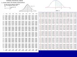 Normal Distribution Z Score Table Stats 95 Normal Distributions Normal Distribution U0026 Probability