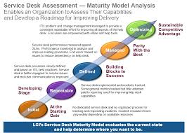 Service Desk Management Process Lauro Consulting High Performance Service Desk Solution