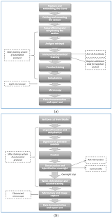 diagnostics free full text economic analysis of alternative