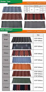 Types Of Sheets Roman Types Of Roofing Iron Sheets In Kenya Guangzhou Color Coated