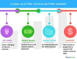 electric vehicles battery demand for green vehicles to boost the electric vehicle battery