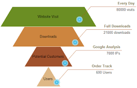 three awesome sales funnel examples you need to know about