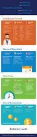 urgent care er or doctor u0027s office infographic banner health