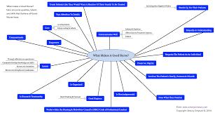 Good Map Mind Map What Makes A Good Nurse Antony Simpson U0027s Blog